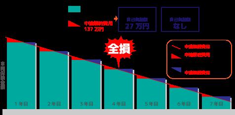 スーパー乗るだけセット自動車保険 日本海自動車工業 自動車保険契約